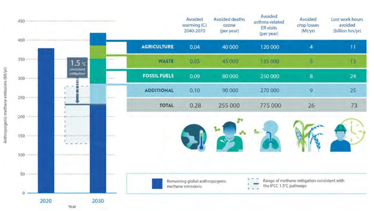 Tabulka UNEP